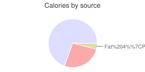 Asparagus, raw, calories by source